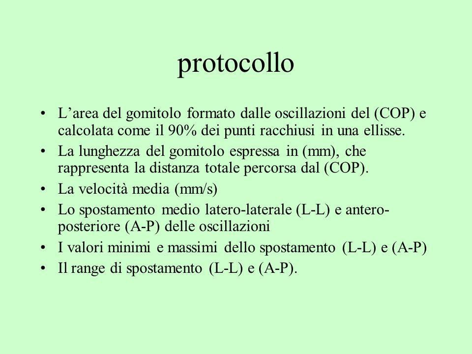 protocollo Larea del gomitolo formato dalle oscillazioni del (COP) e calcolata come il 90% dei punti racchiusi in una ellisse. La lunghezza del gomito
