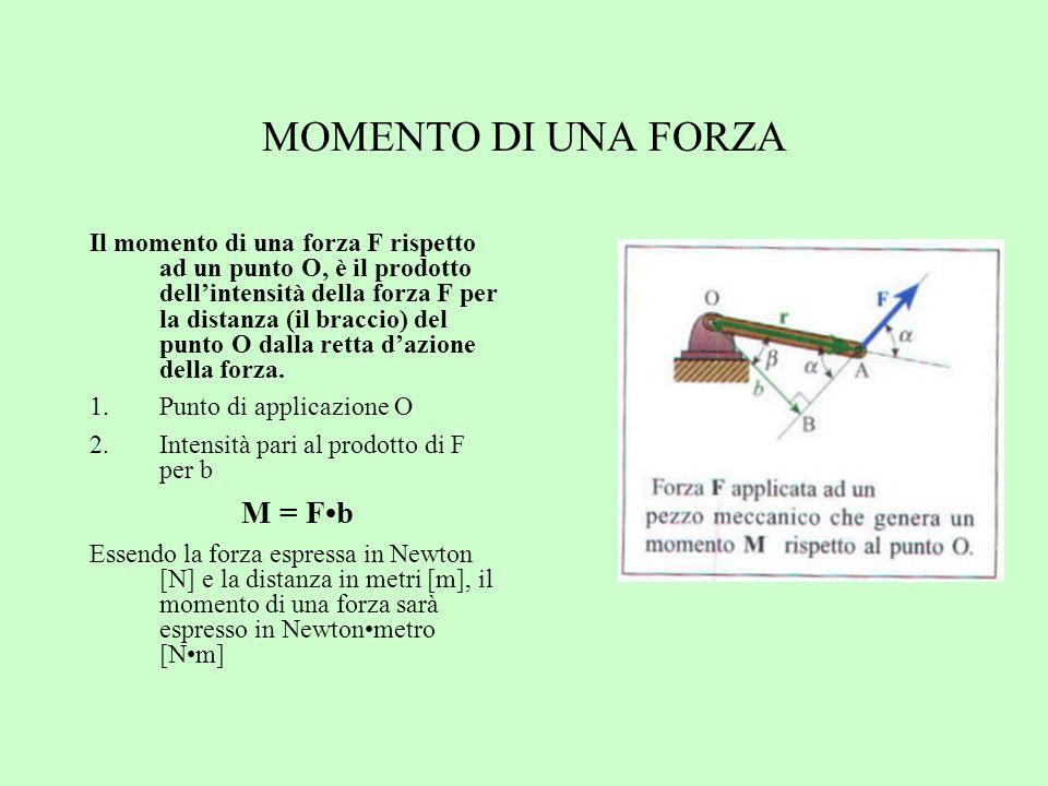 protocollo Larea del gomitolo formato dalle oscillazioni del (COP) e calcolata come il 90% dei punti racchiusi in una ellisse.