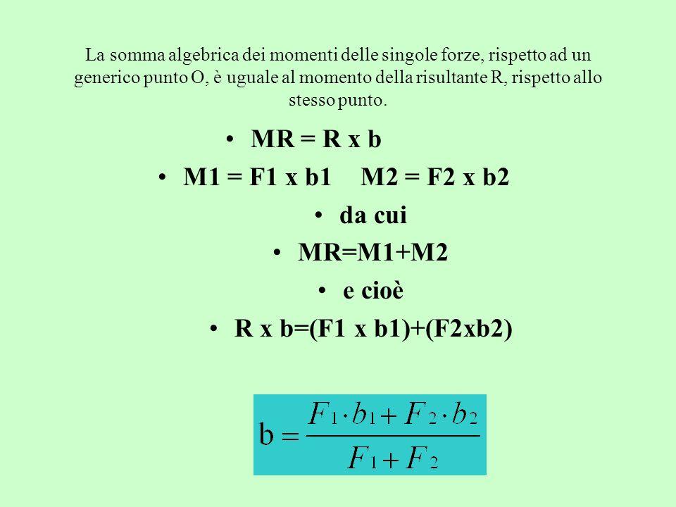 La somma algebrica dei momenti delle singole forze, rispetto ad un generico punto O, è uguale al momento della risultante R, rispetto allo stesso punt
