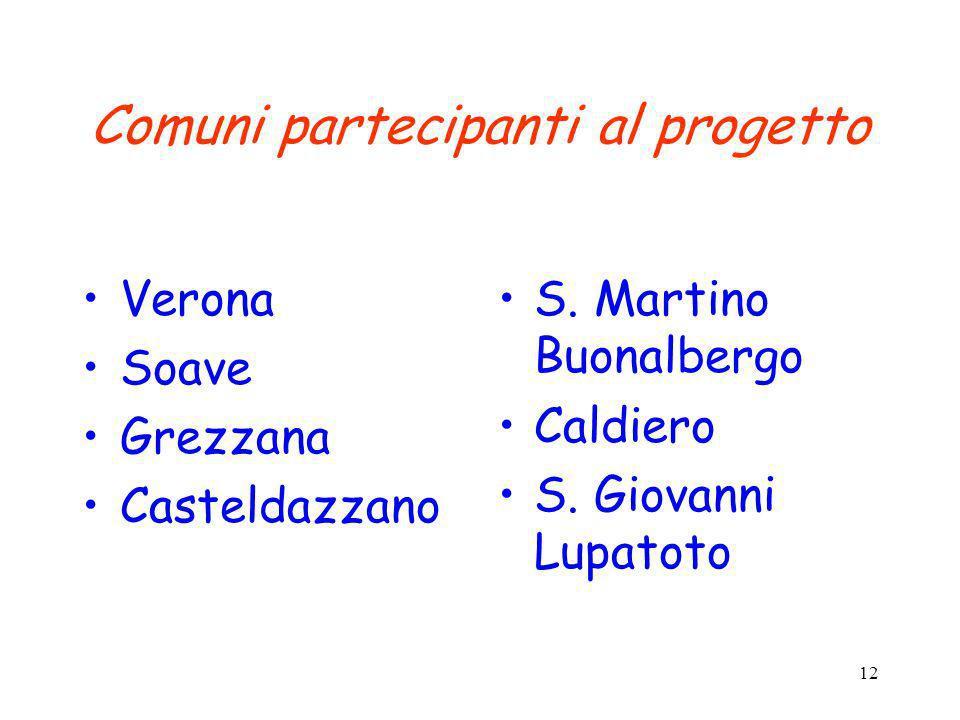 12 Comuni partecipanti al progetto Verona Soave Grezzana Casteldazzano S. Martino Buonalbergo Caldiero S. Giovanni Lupatoto