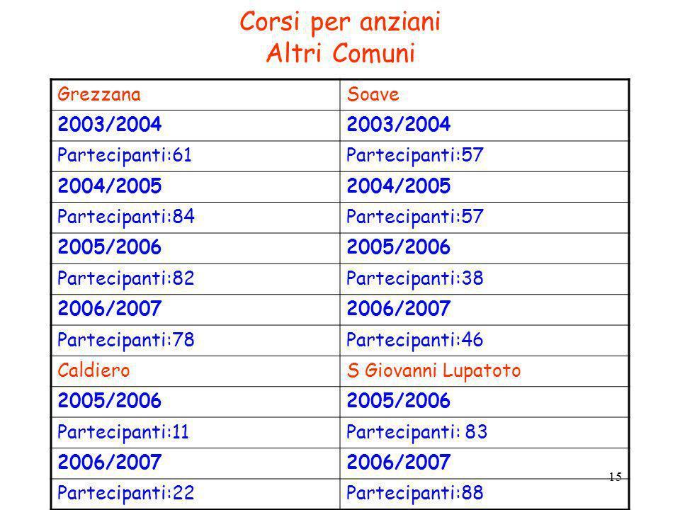 15 Corsi per anziani Altri Comuni GrezzanaSoave 2003/2004 Partecipanti:61Partecipanti:57 2004/2005 Partecipanti:84Partecipanti:57 2005/2006 Partecipan