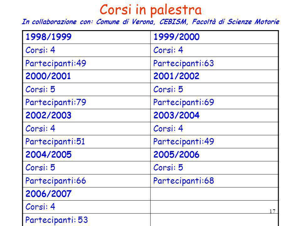 17 1998/19991999/2000 Corsi: 4 Partecipanti:49Partecipanti:63 2000/20012001/2002 Corsi: 5 Partecipanti:79Partecipanti:69 2002/20032003/2004 Corsi: 4 P