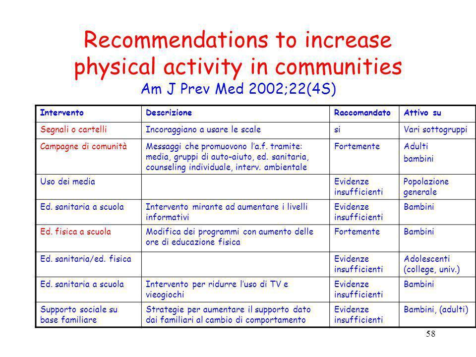 58 Recommendations to increase physical activity in communities Am J Prev Med 2002;22(4S) InterventoDescrizioneRaccomandatoAttivo su Segnali o cartell