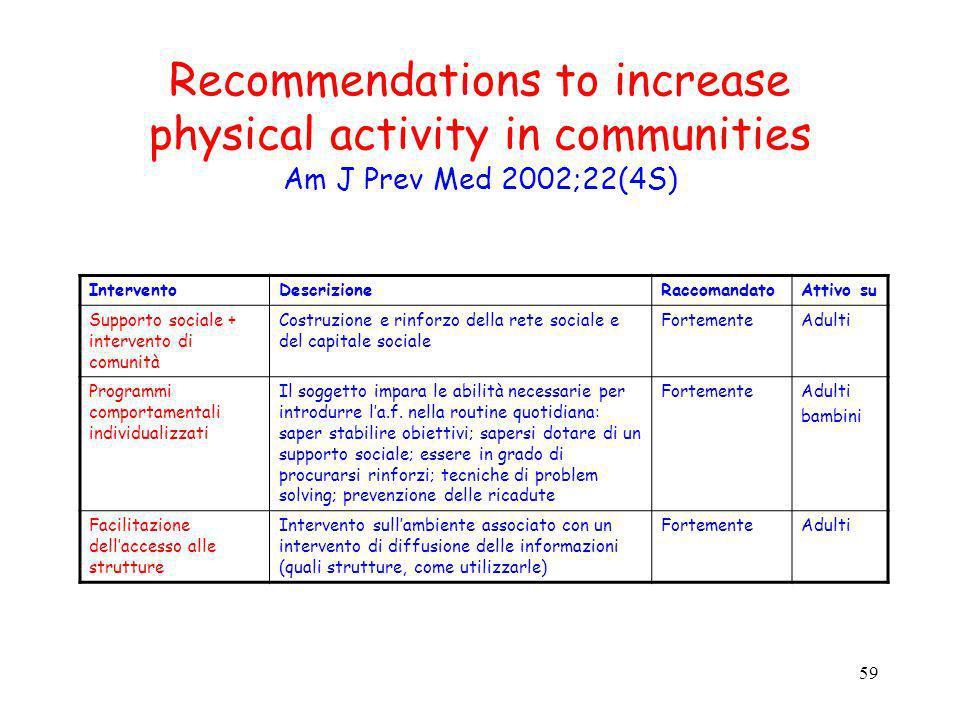 59 Recommendations to increase physical activity in communities Am J Prev Med 2002;22(4S) InterventoDescrizioneRaccomandatoAttivo su Supporto sociale