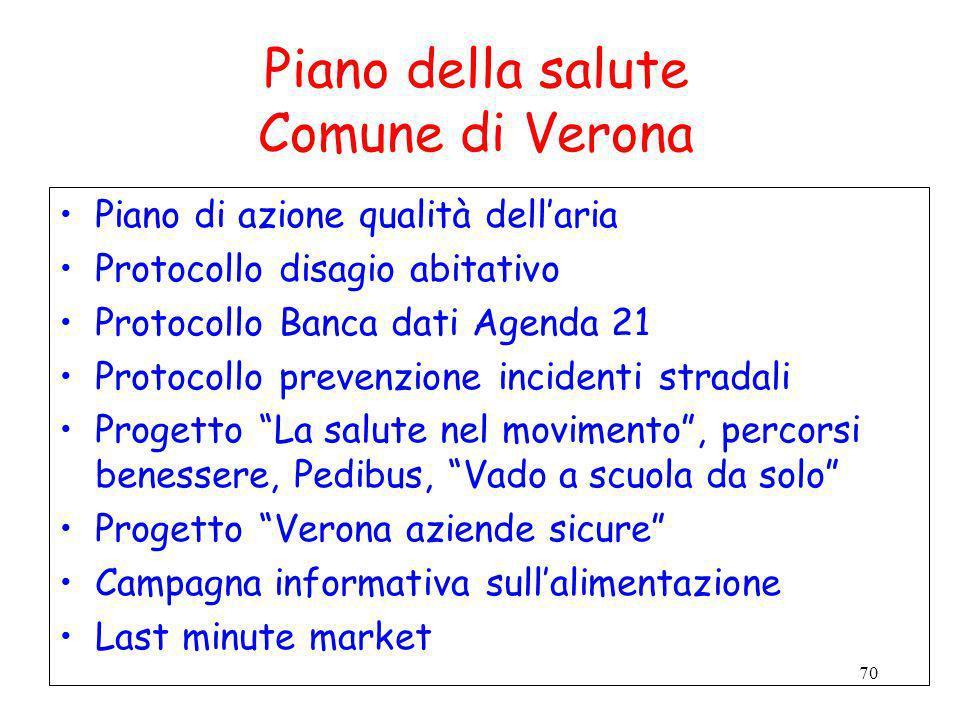 70 Piano della salute Comune di Verona Piano di azione qualità dellaria Protocollo disagio abitativo Protocollo Banca dati Agenda 21 Protocollo preven