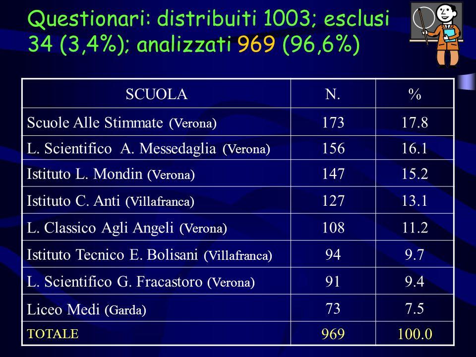 SCUOLAN.% Scuole Alle Stimmate (Verona) 17317.8 L. Scientifico A. Messedaglia (Verona) 15616.1 Istituto L. Mondin (Verona) 14715.2 Istituto C. Anti (V