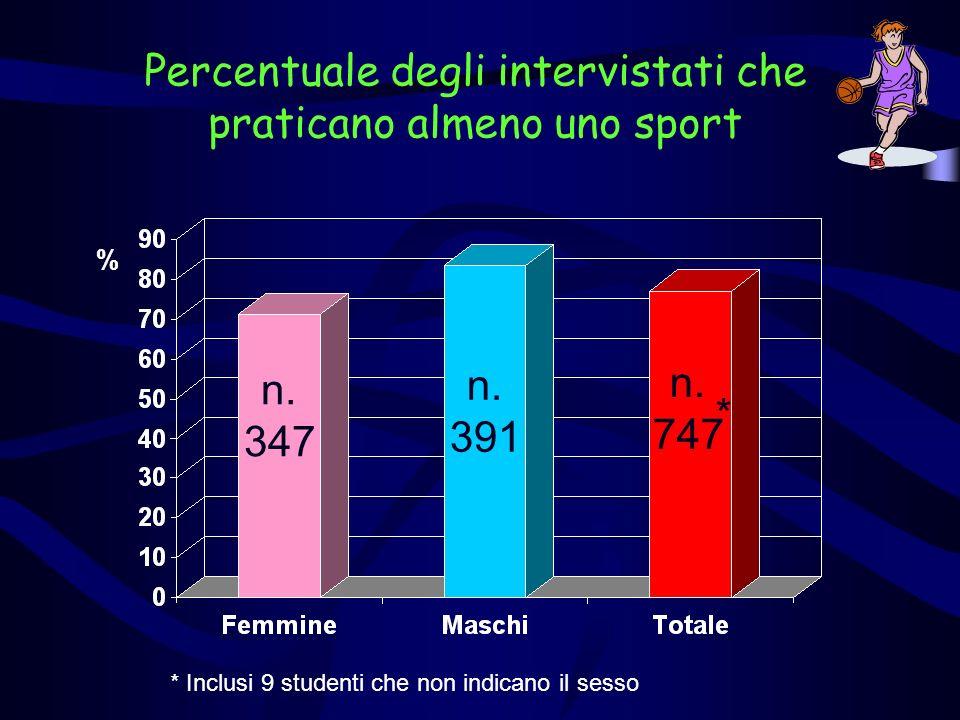 Percentuale degli intervistati che praticano almeno uno sport * Inclusi 9 studenti che non indicano il sesso n. 347 n. 391 n. 747 * %