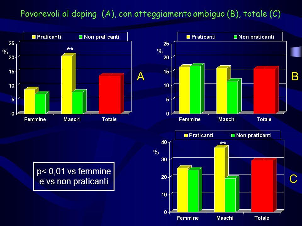 Favorevoli al doping (A), con atteggiamento ambiguo (B), totale (C) % BA % ** % C p< 0,01 vs femmine e vs non praticanti