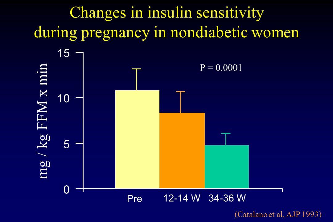 0 5 10 15 Pre 12-14 W34-36 W Changes in insulin sensitivity during pregnancy in nondiabetic women (Catalano et al, AJP 1993) mg / kg FFM x min P = 0.0001