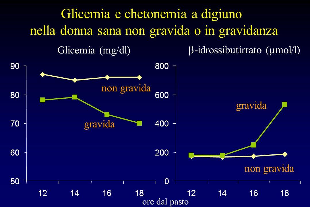 Glicemia e chetonemia a digiuno nella donna sana non gravida o in gravidanza Glicemia (mg/dl) -idrossibutirrato ( mol/l) ore dal pasto non gravida 50 60 70 80 90 12141618 gravida 0 200 400 600 800 12141618