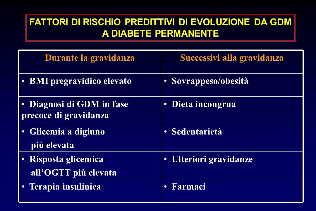 Farmaci Terapia insulinica Ulteriori gravidanze Risposta glicemica allOGTT più elevata Sedentarietà Glicemia a digiuno più elevata Dieta incongrua Diagnosi di GDM in fase precoce di gravidanza Sovrappeso/obesità BMI pregravidico elevato Successivi alla gravidanzaDurante la gravidanza FATTORI DI RISCHIO PREDITTIVI DI EVOLUZIONE DA GDM A DIABETE PERMANENTE