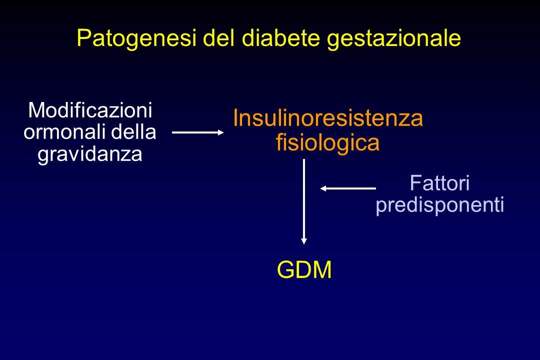 Patogenesi del diabete gestazionale Modificazioni ormonali della gravidanza Insulinoresistenza fisiologica GDM Fattori predisponenti