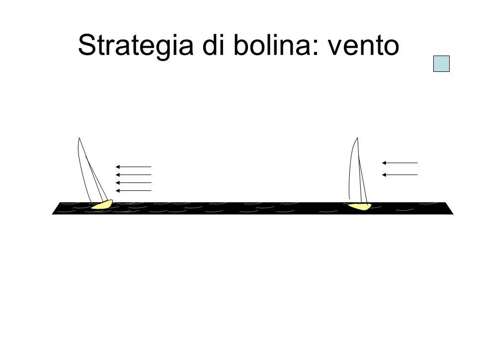 Tattica in partenza 1.Informazioni tattiche a.Tempo di percorrenza della linea b.Lay lines alle estremità della linea