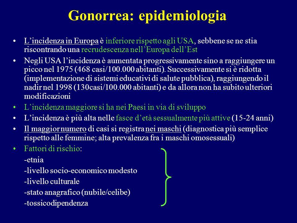 Gonorrea: epidemiologia Lincidenza in Europa è inferiore rispetto agli USA, sebbene se ne stia riscontrando una recrudescenza nellEuropa dellEst Negli
