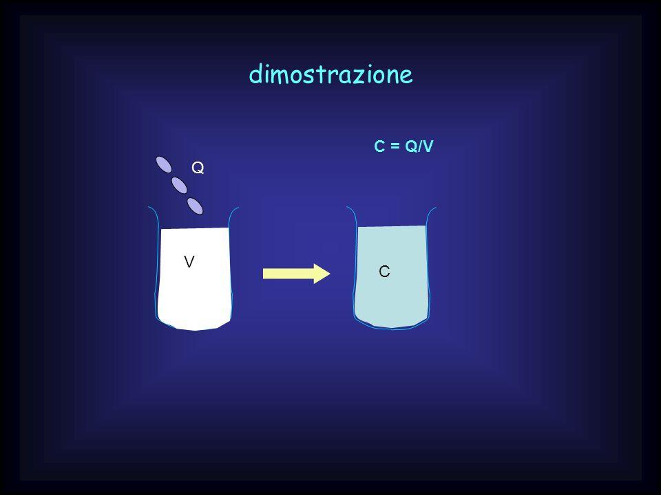 dimostrazione V Q C C = Q/V