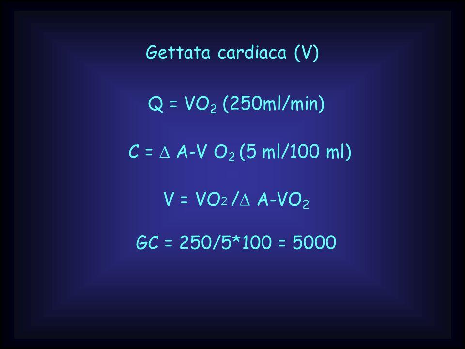 Gettata cardiaca (V) Q = VO 2 (250ml/min) C = A-V O 2 (5 ml/100 ml) V = VO 2 / A-VO 2 GC = 250/5*100 = 5000
