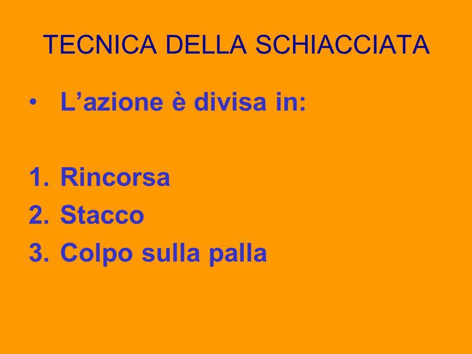 TECNICA DELLA SCHIACCIATA Lazione è divisa in: 1.Rincorsa 2.Stacco 3.Colpo sulla palla