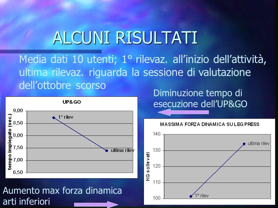 ALCUNI RISULTATI Diminuzione tempo di esecuzione dellUP&GO Aumento max forza dinamica arti inferiori Media dati 10 utenti; 1° rilevaz. allinizio della
