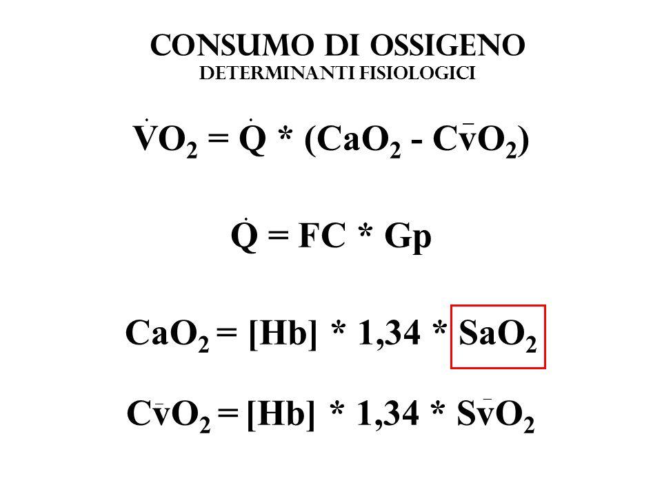 CONSUMO DI OSSIGENO determinanti fisiologici VO 2 = Q * (CaO 2 - CvO 2 ) Q = FC * Gp CaO 2 = [Hb] * 1,34 * SaO 2 CvO 2 = [Hb] * 1,34 * SvO 2... _ _ _