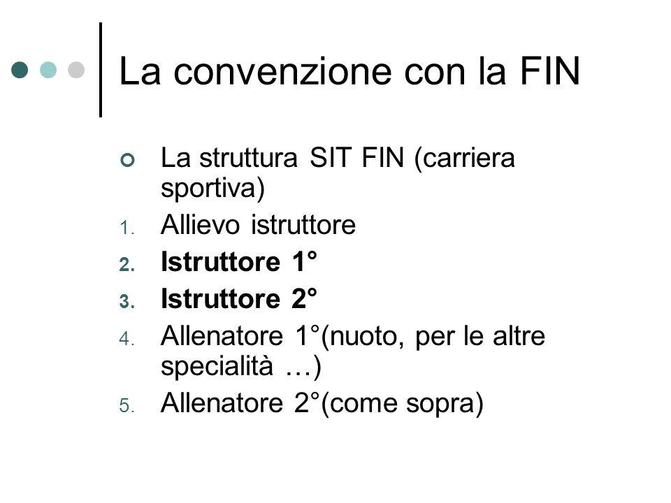 La convenzione con la FIN La struttura SIT FIN (carriera sportiva) 1.