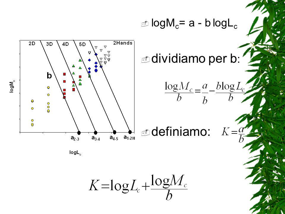 logM c = a - b logL c dividiamo per b : definiamo: