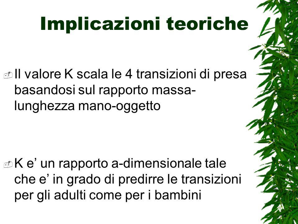 Implicazioni teoriche Il valore K scala le 4 transizioni di presa basandosi sul rapporto massa- lunghezza mano-oggetto K e un rapporto a-dimensionale tale che e in grado di predirre le transizioni per gli adulti come per i bambini