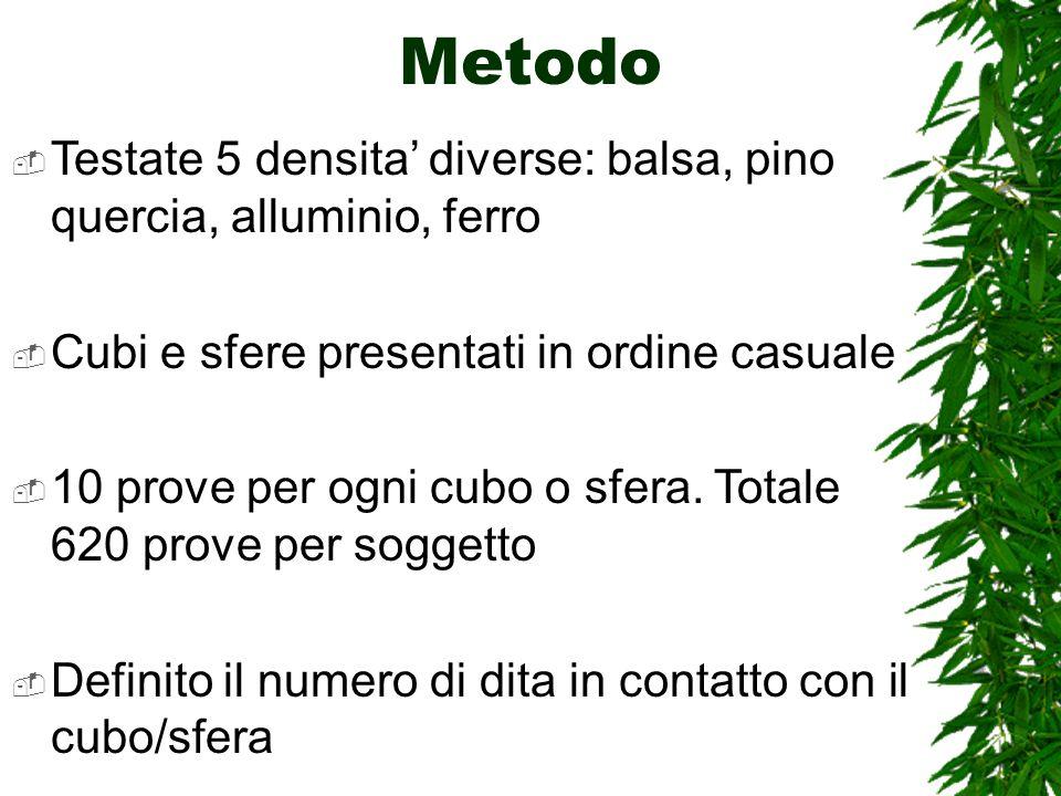 Metodo Testate 5 densita diverse: balsa, pino quercia, alluminio, ferro Cubi e sfere presentati in ordine casuale 10 prove per ogni cubo o sfera.