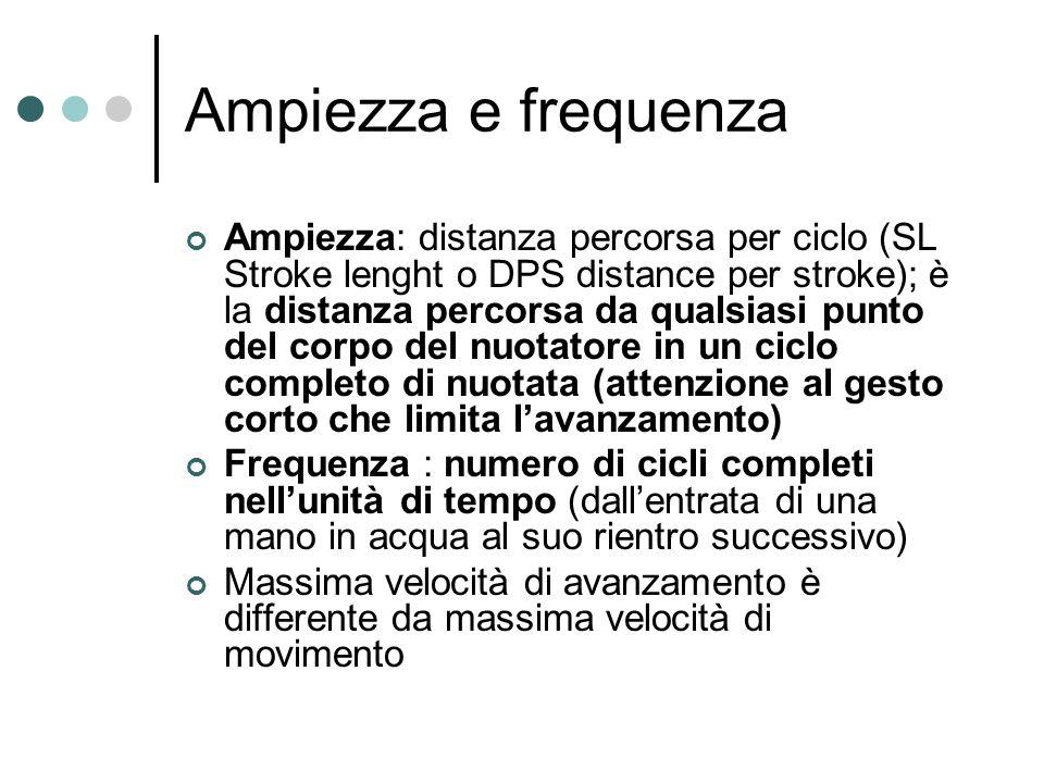 Ampiezza e frequenza Ampiezza: distanza percorsa per ciclo (SL Stroke lenght o DPS distance per stroke); è la distanza percorsa da qualsiasi punto del