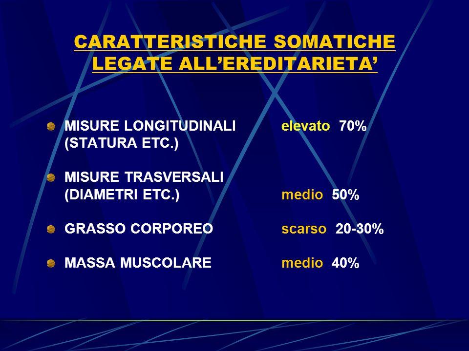 CARATTERISTICHE SOMATICHE LEGATE ALLEREDITARIETA MISURE LONGITUDINALIelevato 70% (STATURA ETC.) MISURE TRASVERSALI (DIAMETRI ETC.)medio 50% GRASSO CORPOREO scarso 20-30% MASSA MUSCOLARE medio 40%