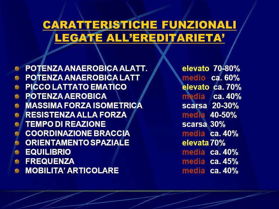 CARATTERISTICHE FUNZIONALI LEGATE ALLEREDITARIETA POTENZA ANAEROBICA ALATT.elevato 70-80% POTENZA ANAEROBICA LATTmedio ca.
