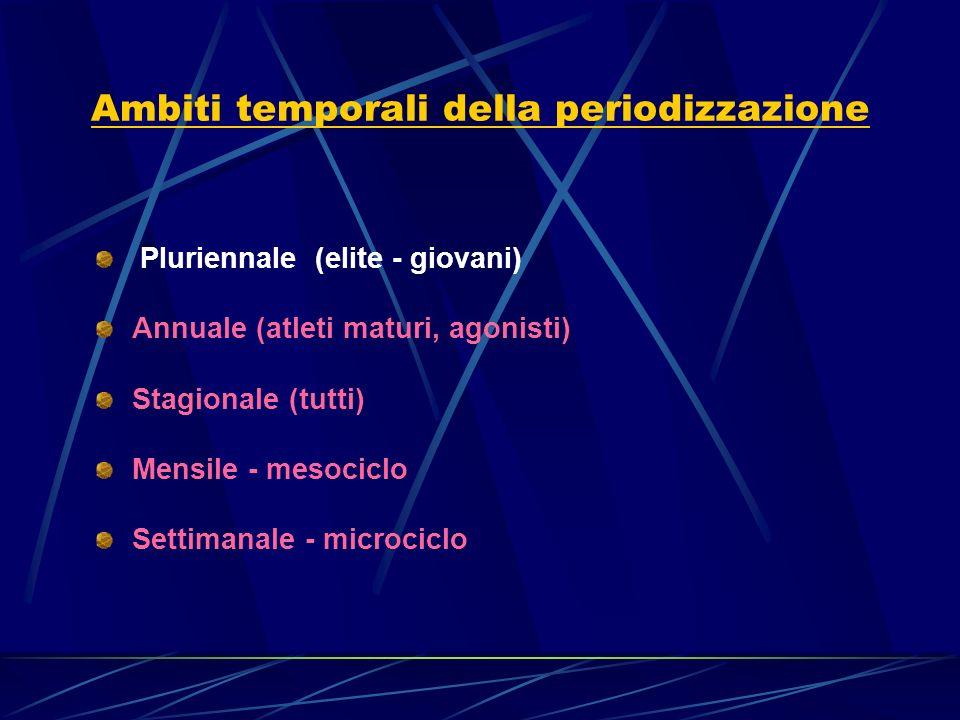 Ambiti temporali della periodizzazione Pluriennale (elite - giovani) Annuale (atleti maturi, agonisti) Stagionale (tutti) Mensile - mesociclo Settiman