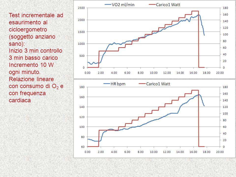 Test incrementale ad esaurimento al cicloergometro (soggetto anziano sano): Inizio 3 min controllo 3 min basso carico Incremento 10 W ogni minuto. Rel