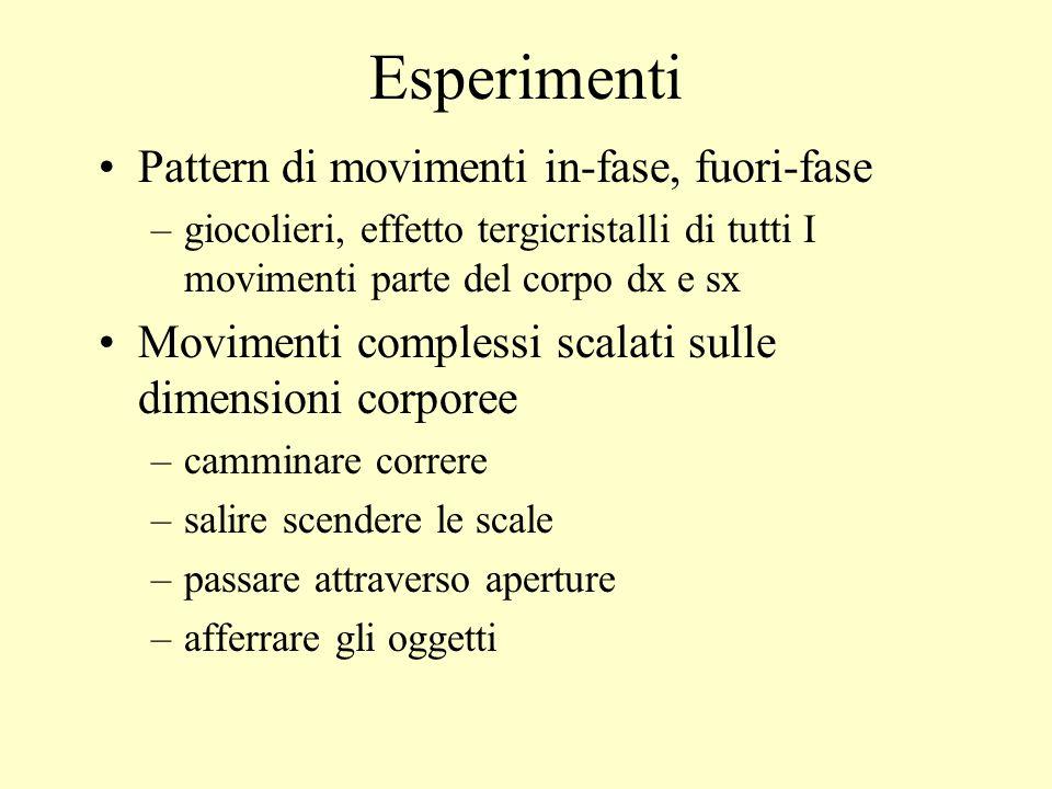 Esperimenti Pattern di movimenti in-fase, fuori-fase –giocolieri, effetto tergicristalli di tutti I movimenti parte del corpo dx e sx Movimenti comple