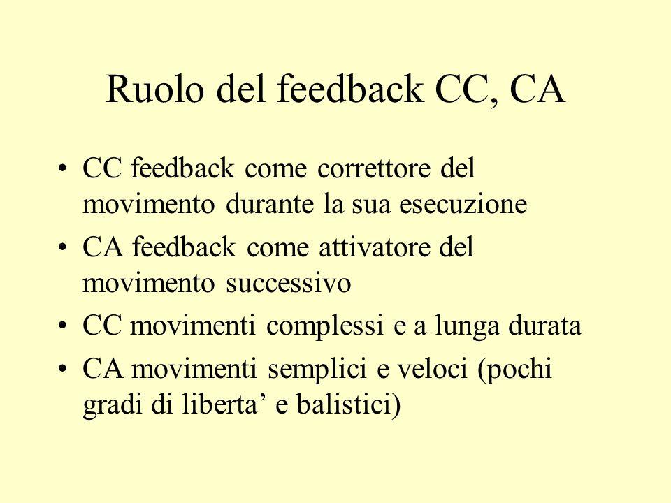 Ruolo del feedback CC, CA CC feedback come correttore del movimento durante la sua esecuzione CA feedback come attivatore del movimento successivo CC