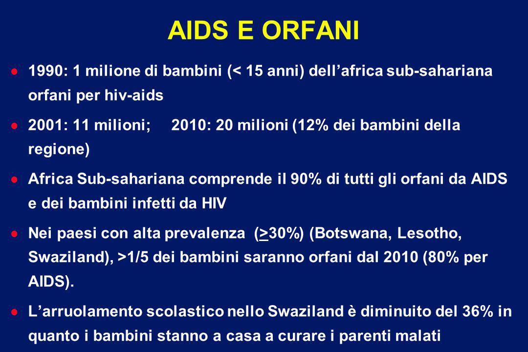 00002-E-21 – 1 December 2003 EPIDEMIA DI AIDS NELL AFRICA SUB-SAHARIANA (SSA) l Il 30% delle persone con HIV/AIDS abita nel Sud Africa: regione che ha