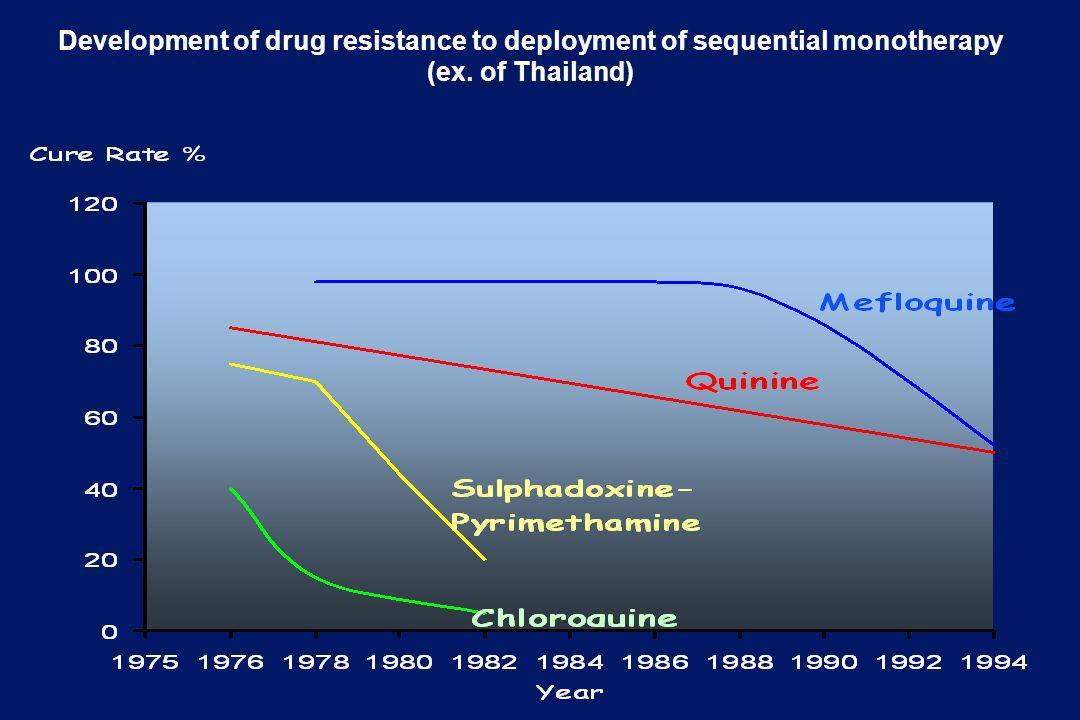 1978 1980-3 Disseminazione della resistenza alla clorochina in Africa 1988