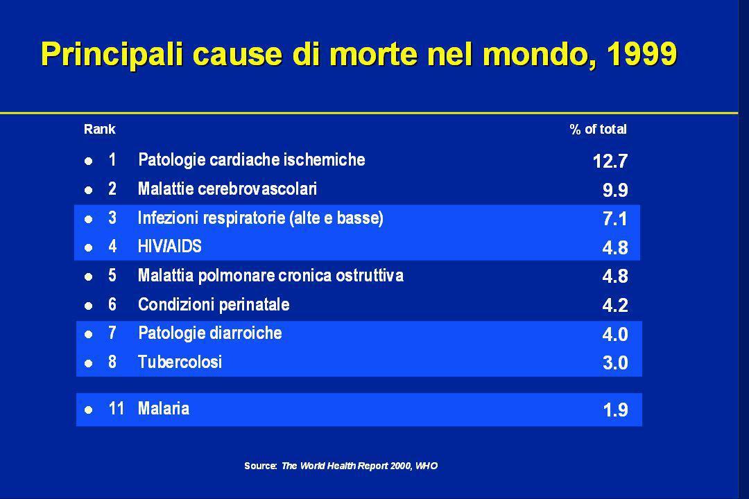 Principali cause di morte 53,9 milioni da tutte le cause nel mondo, 1998 13.3 million