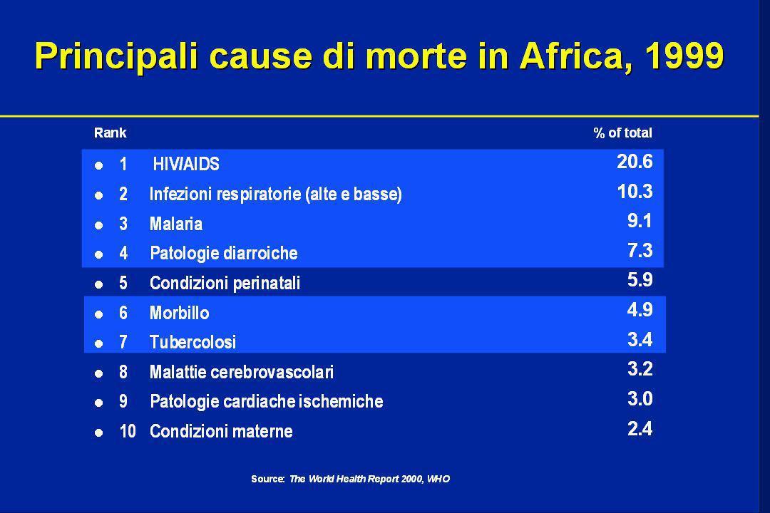LEISHMANIOSI l 88 PAESI (17 industrializzati, 72 DL) A RISCHIO (350 milioni di persone): 12 milioni di persone ammalate (the maggioranza nei paesi in via di sviluppo) l 90% dei casi in 5 paesi: India, Bangladesh, Brazil, Nepal, Sudan l NUOVI CASI: 1.5-2 milioni/anno (solo 30% riportati ufficialmente) l Evoluzione spontanea della malattia: fatale nel 90% (500.000/anno) l In Europa 2% di pazienti HIV+ sviluppa la leishmaniosi (71% utilizzatori di farmaci iniettivi)