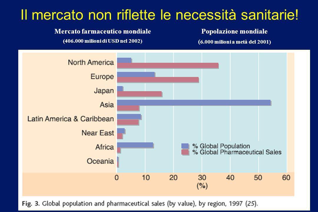 DIAGNOSI DEL PROBLEMA: 1/3 popolazione mondiale non ha accesso ai farmaci essenziali Farmaco essenziale: Farmaco che soddisfa i bisogni della popolazi