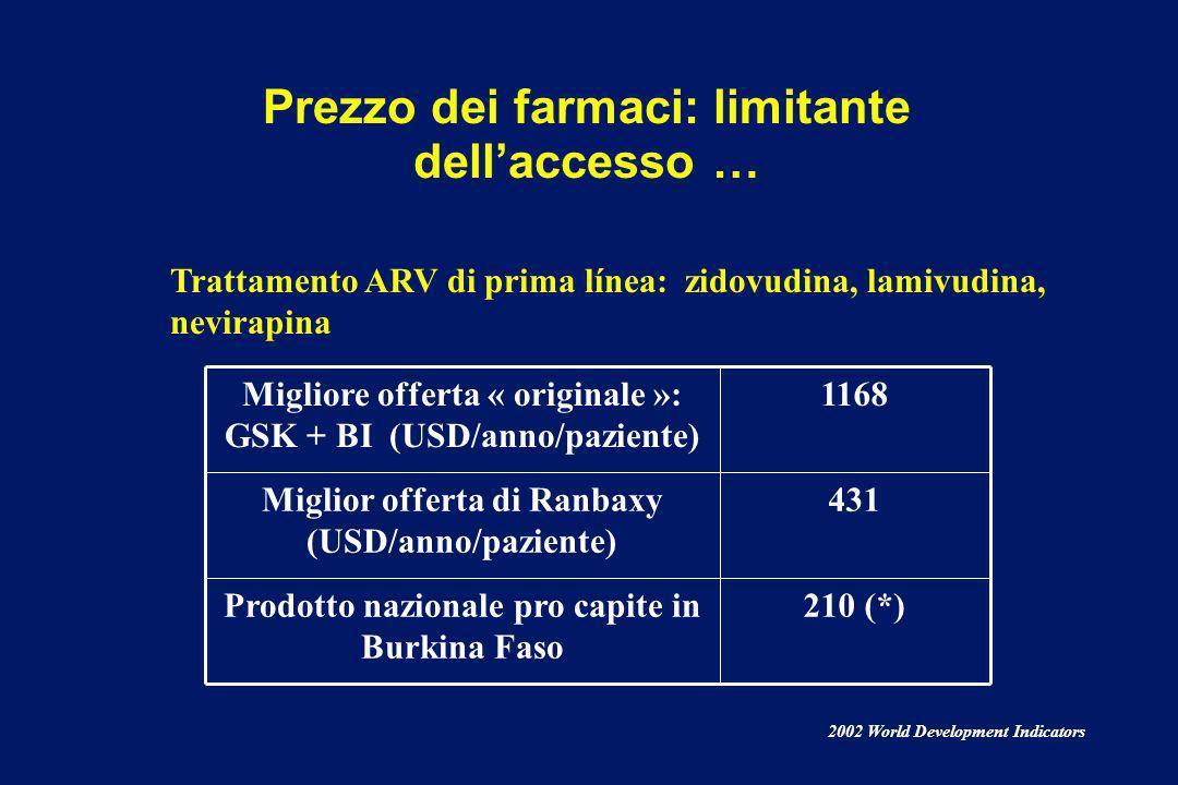 Prezzo dei farmaci: fattore limitante dellaccesso alle cure, un esempio…… Nonostante lelevata percentuale di resistenza, si continua ad usare la cloro