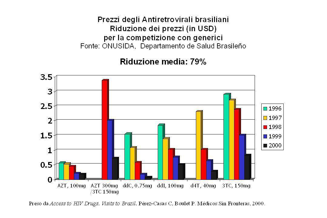 Accesso equo Competizione con generici Politica prezzi diferenziali Acquisto allingrosso Trasferimento di tecnologia / produzione locale o regionale