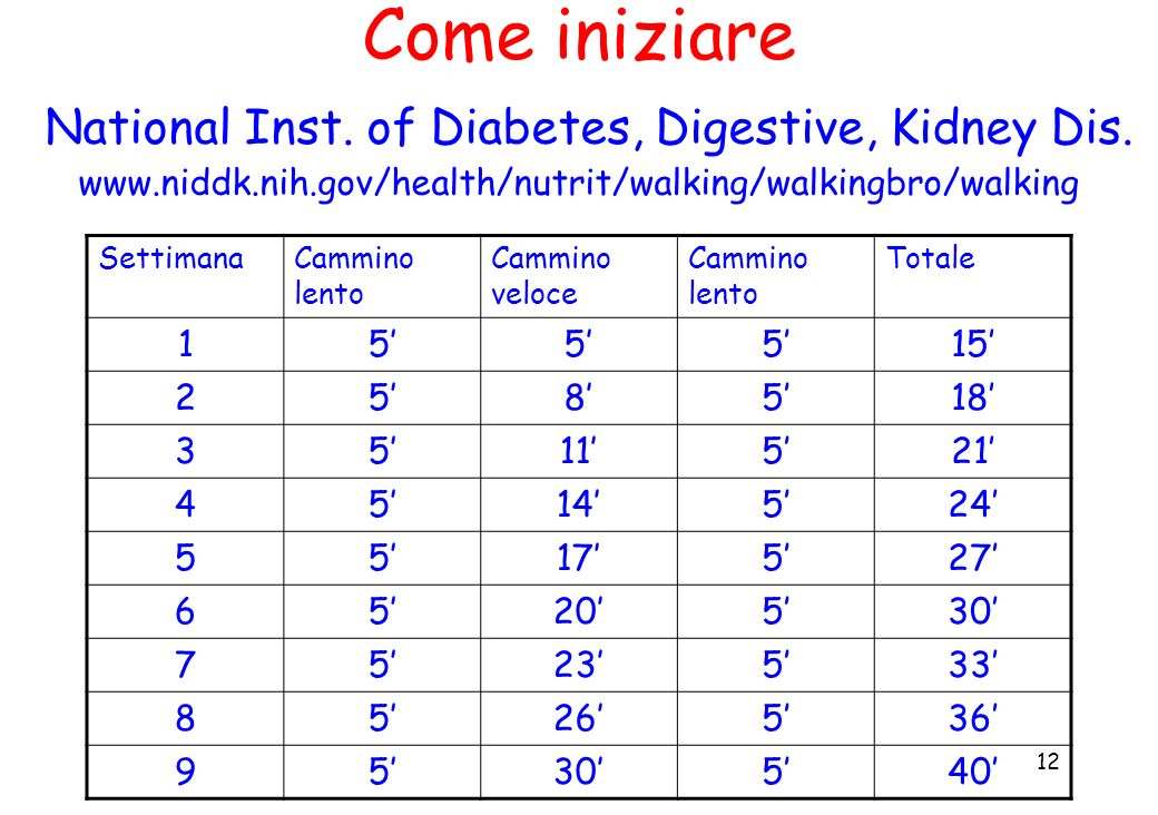 12 Come iniziare National Inst. of Diabetes, Digestive, Kidney Dis. www.niddk.nih.gov/health/nutrit/walking/walkingbro/walking SettimanaCammino lento