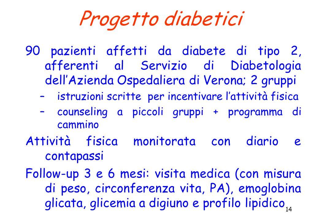 14 Progetto diabetici 90 pazienti affetti da diabete di tipo 2, afferenti al Servizio di Diabetologia dellAzienda Ospedaliera di Verona; 2 gruppi –ist