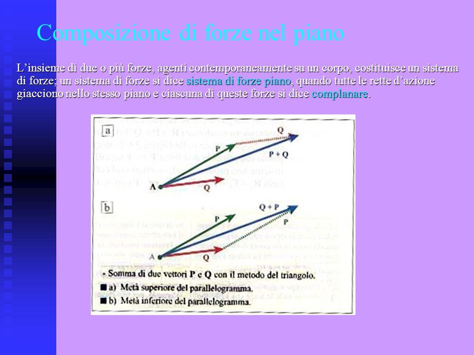 Composizione di forze nel piano Linsieme di due o più forze, agenti contemporaneamente su un corpo, costituisce un sistema di forze; un sistema di for