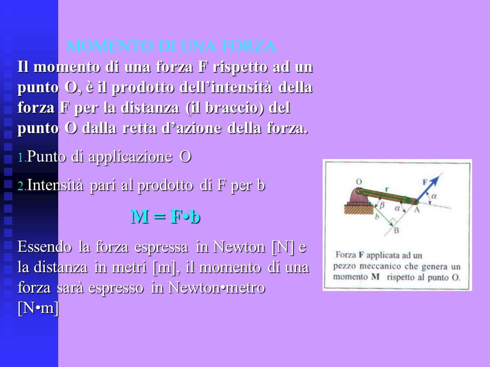MOMENTO DI UNA FORZA Il momento di una forza F rispetto ad un punto O, è il prodotto dellintensità della forza F per la distanza (il braccio) del punt