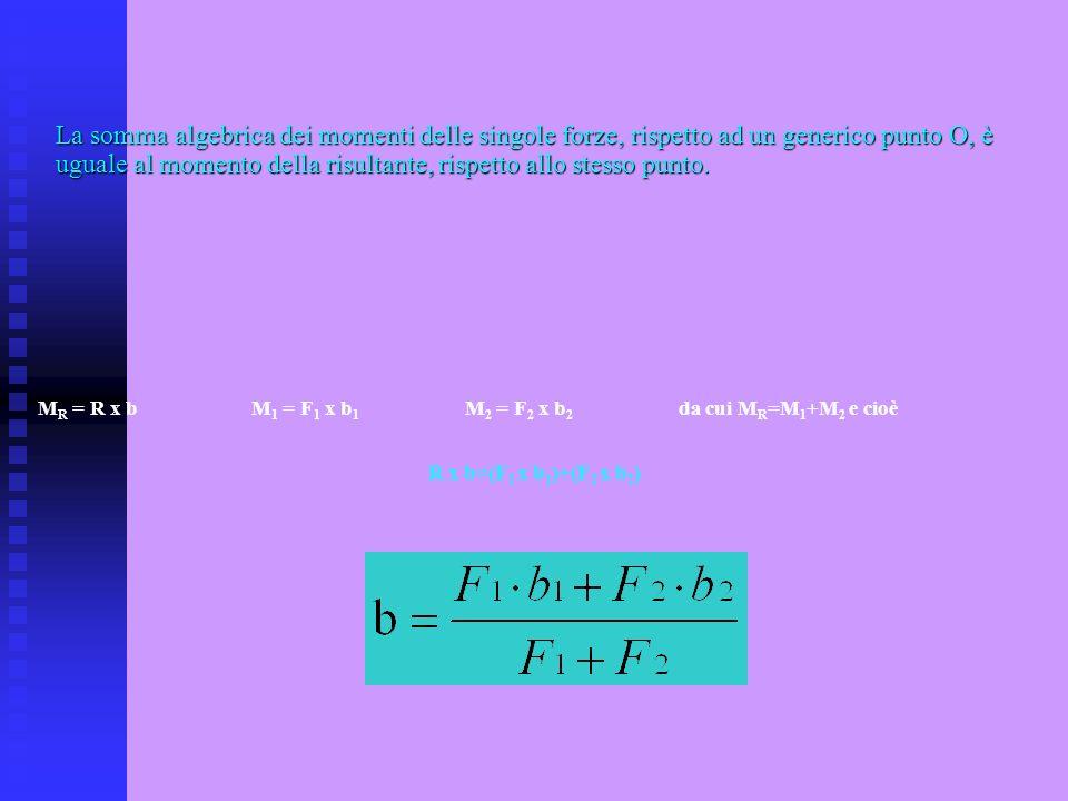 La somma algebrica dei momenti delle singole forze, rispetto ad un generico punto O, è uguale al momento della risultante, rispetto allo stesso punto.