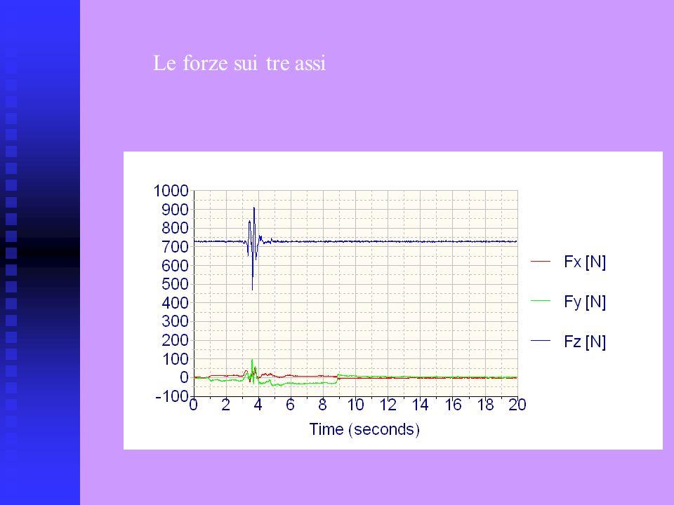 Gli spostamenti Sono riferiti allo spostamento del Centro di Pressione (COP) Il Centro di Pressione (COP) è la proiezione sul piano della pedana del baricentro del soggetto quando rimane fermo; Si possono misurare gli spostamenti del COP rispetto ai due assi cartesiani: - Spostamento latero-laterale (Sx) - Spostamento antero-posteriore (Sy) x y +- + -