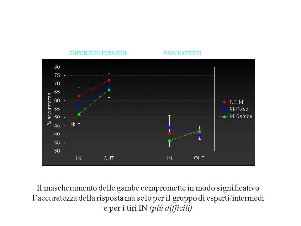 ESPERTI/INTERMEDINON ESPERTI * Il mascheramento delle gambe compromette in modo significativo laccuratezza della risposta ma solo per il gruppo di esp