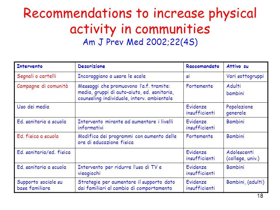 18 Recommendations to increase physical activity in communities Am J Prev Med 2002;22(4S) InterventoDescrizioneRaccomandatoAttivo su Segnali o cartell