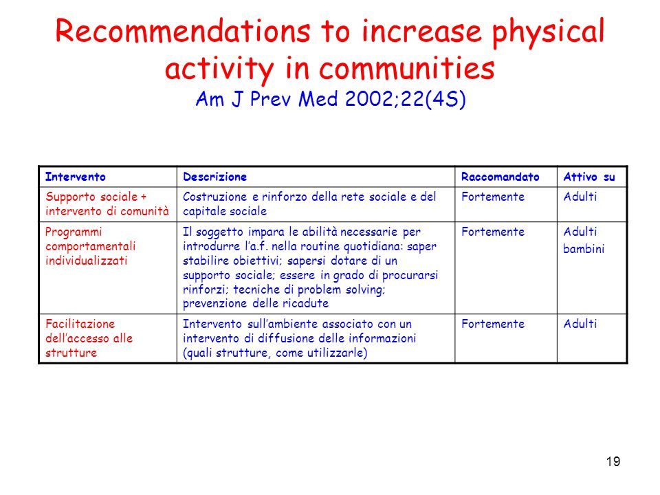 19 Recommendations to increase physical activity in communities Am J Prev Med 2002;22(4S) InterventoDescrizioneRaccomandatoAttivo su Supporto sociale